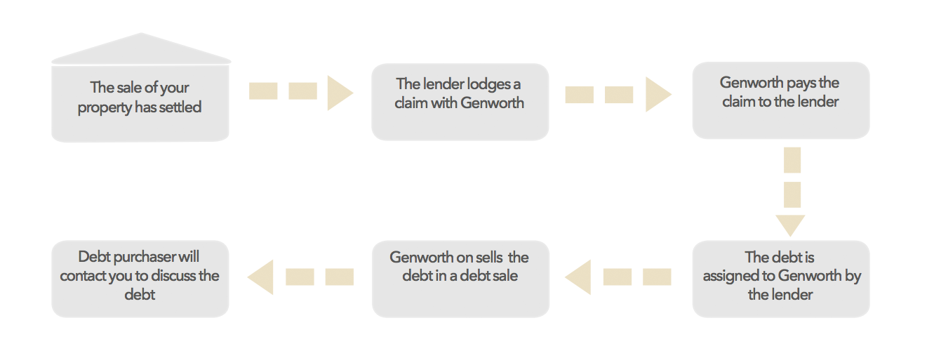 Image for process after settlement
